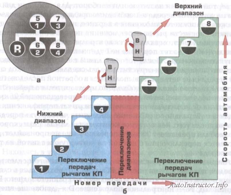 Схемы переключения передач на мазах